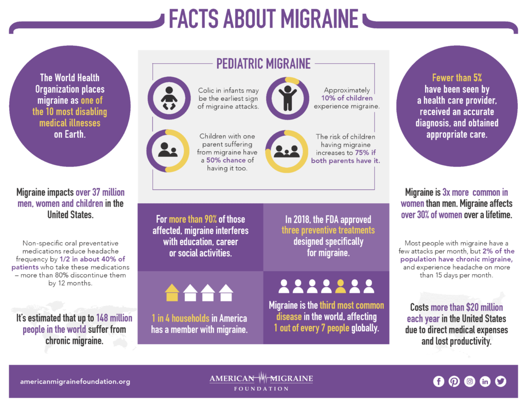 "Why Migraines are not ""Just a Headache"" 1"