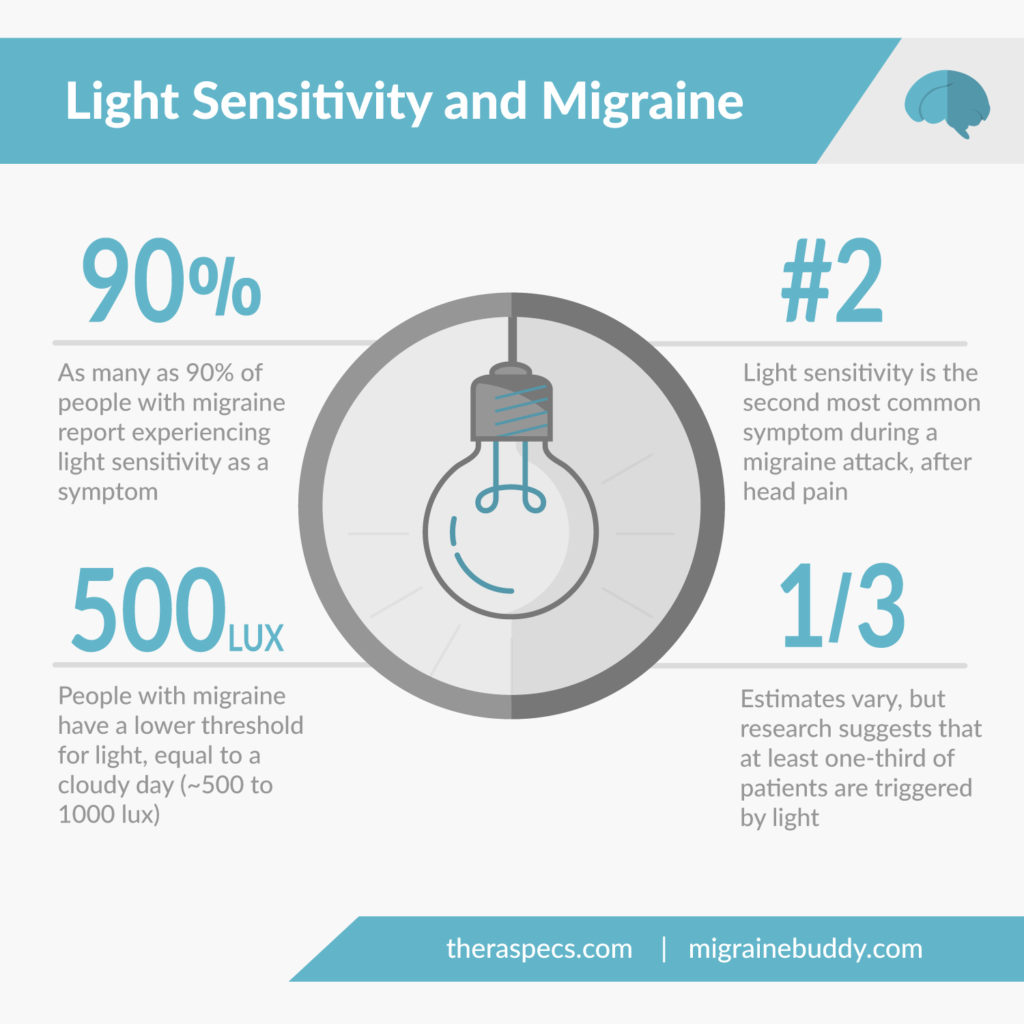 Light Sensitivity and Migraine