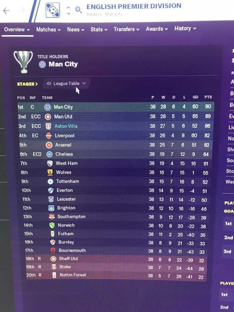 Football Manager 2020 Second Season Close